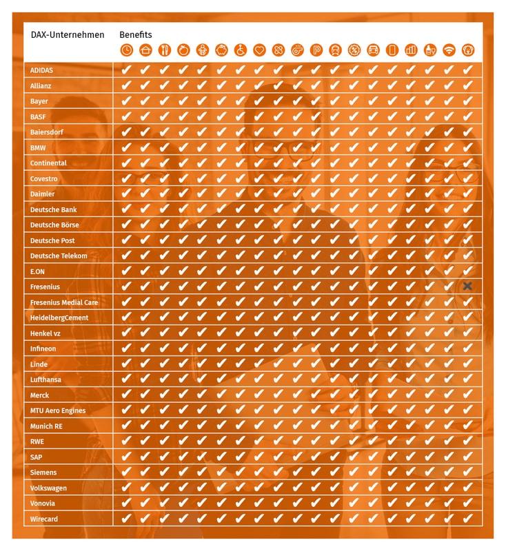 Übersicht der Benefits der 30 DAX-Unternehmen