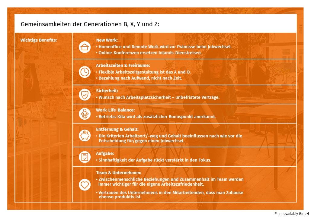 Gemeinsamkeiten der Generationen B, X, Y und Z