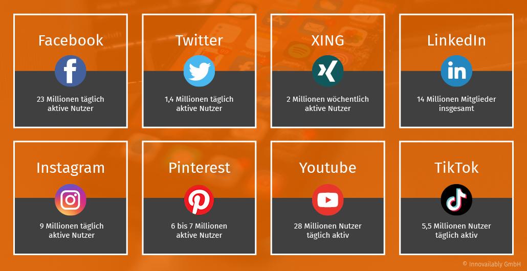 Anzahl der aktiven Nutzer je Social-Media-Plattform