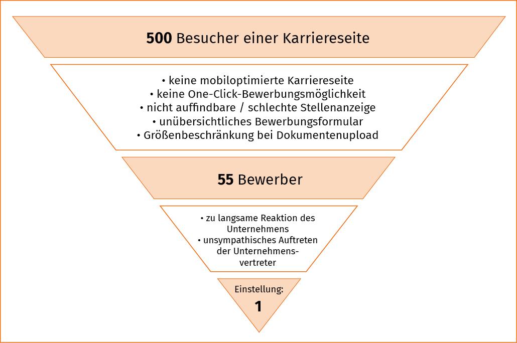 Trichtermodell Churn-Rate