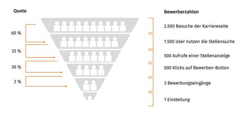 KPI Churn-Rate