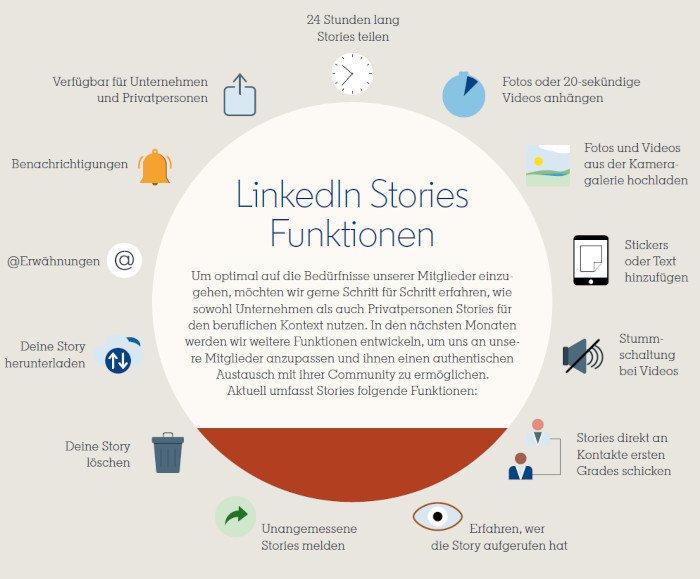 Funktionen der LinkedIn Story
