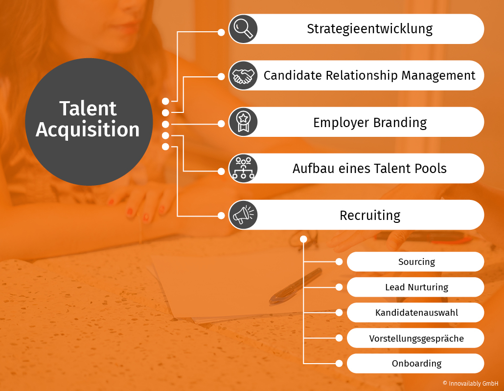Recruiting ist nur ein Teil von Talent Acquisition. Strategieentwicklung, Employer Branding und Talent Pool sind weitere Bestandteile.