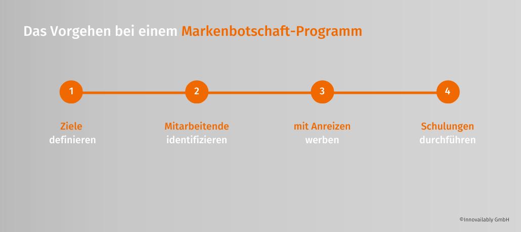 Das Vorgehen bei einem Markenbotschaft-Programm