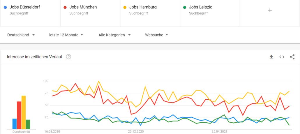 Google Trends Jobnachfrage